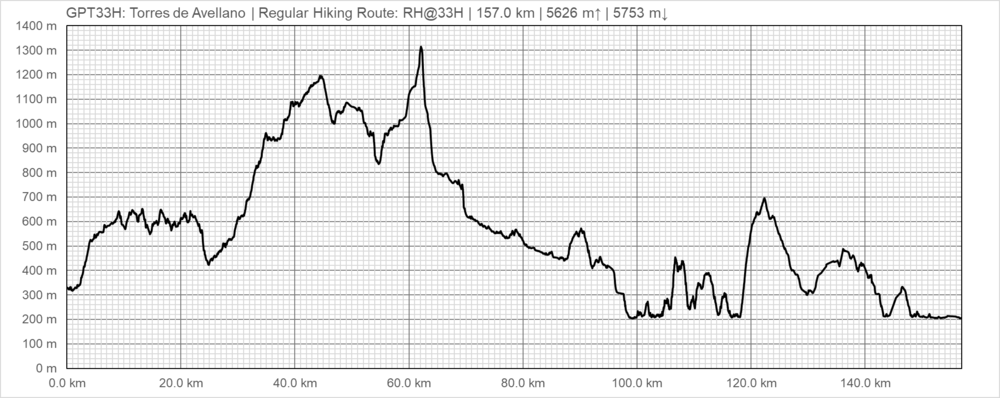 Elevation Profile RH@33H.png