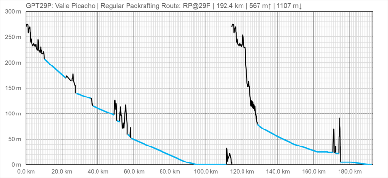 Archivo:Elevation Profile RP@29P.png